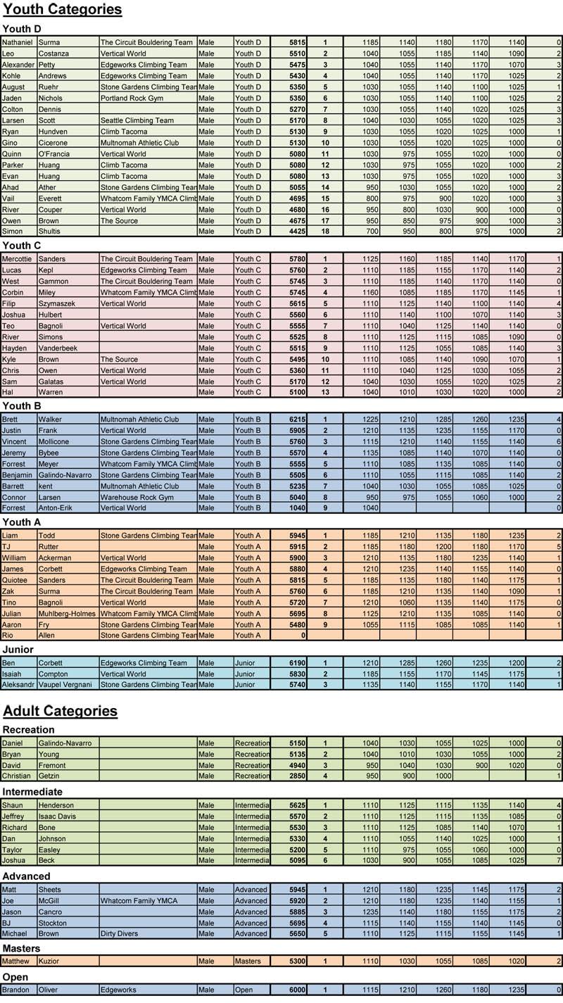 PullDown Scores-Male-1